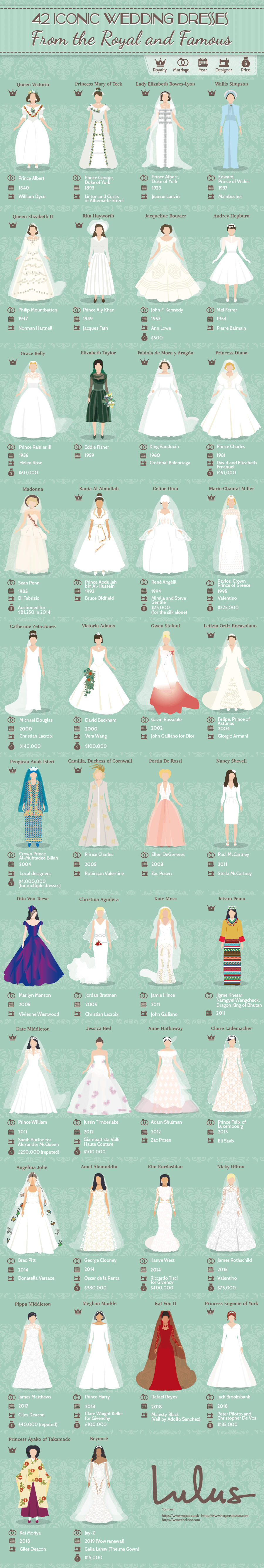 An overall look at iconic wedding dresses